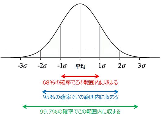正規分布と標準偏差
