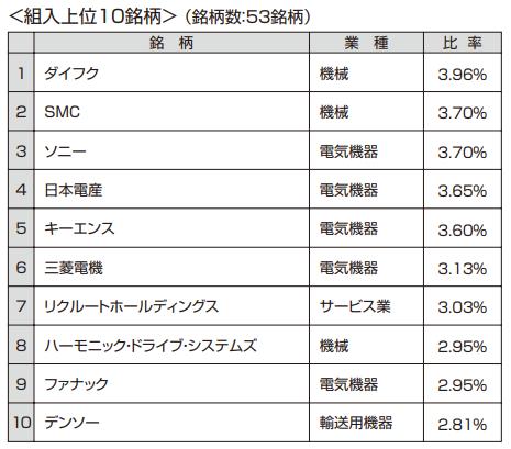 ジャパン・ロボティクス株式ファンドの組入上位10銘柄
