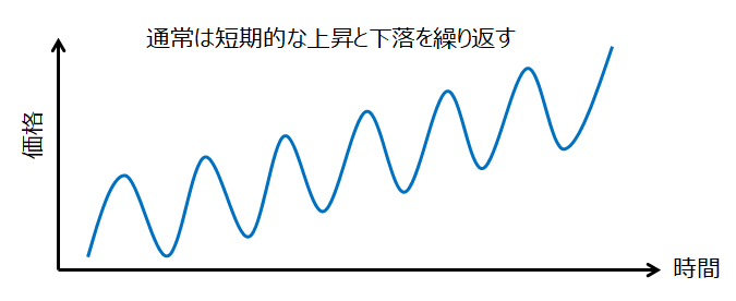 通常の値動き(上昇と下落を繰り返す)