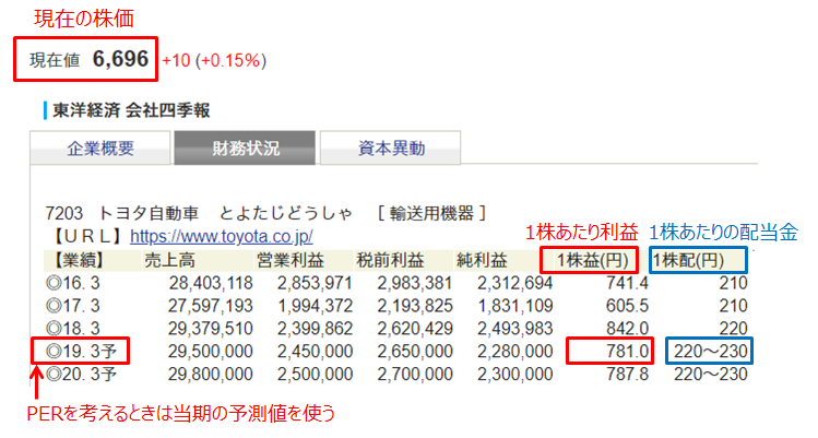 トヨタ自動車の株価と1株あたり利益