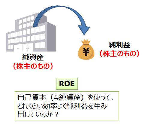 ROEの意味