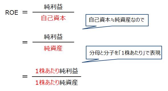 ROEの計算式を変形