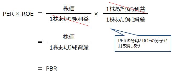 PER×ROE=PBR
