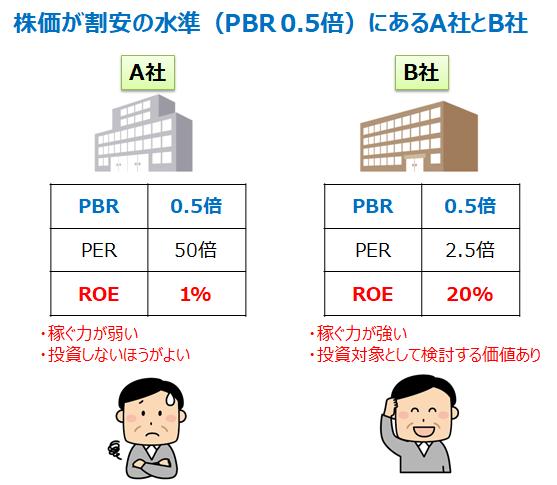 低PBR銘柄の分析