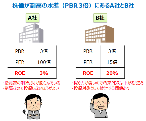 高PBR銘柄の分析