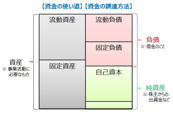 貸借対照表(バランスシート)の概略図