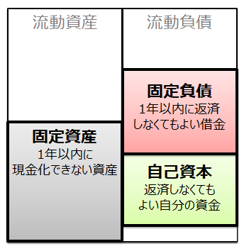 貸借対照表(固定長期適合率)