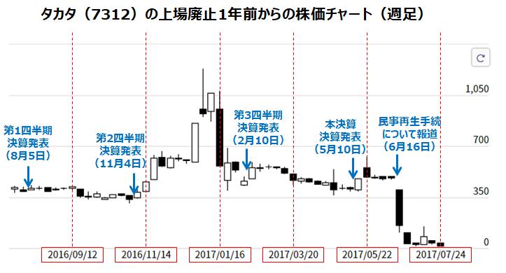 タカタ(7312)の株価推移